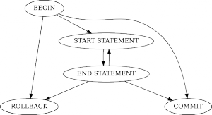 State transitions for a transaction. Transaction can be empty OR have one or more statements